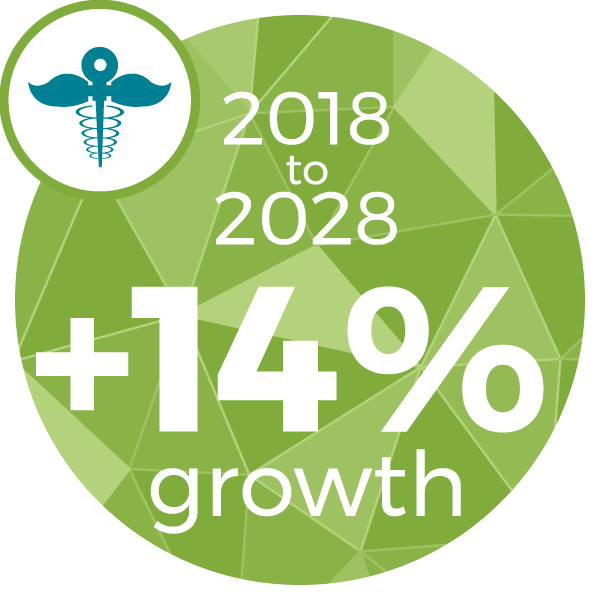 14% Increase between 2018 and 2028