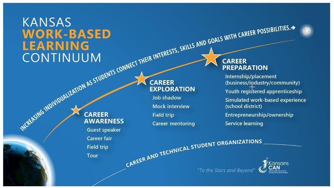 Kansas Work-Based Learning Continuum