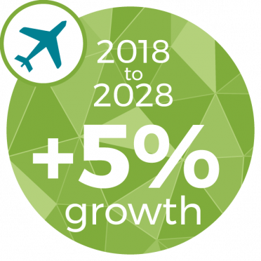 +5% Increase between 2018 and 2028