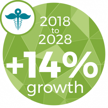 +14% Increase between 2018 and 2028